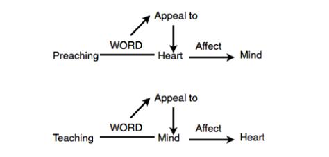 Preaching vs Teaching