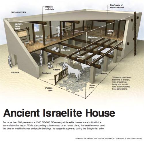 Ancient Israelite House