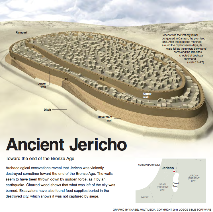 Biblical nuggets ancient jericho cafnepal for Jericho house