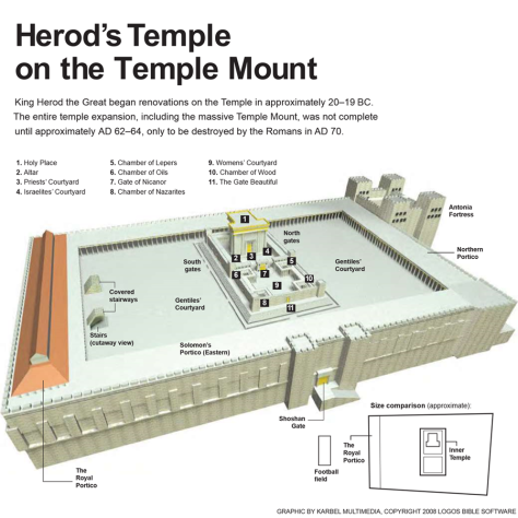 Herod's Temple on the Temple Mount