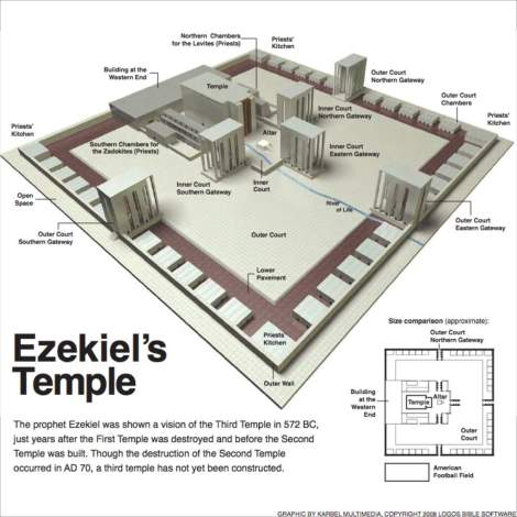 Ezekiel's Temple