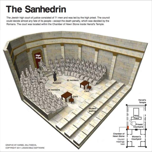 Biblical Nuggets The Sanhedrin Cafnepal