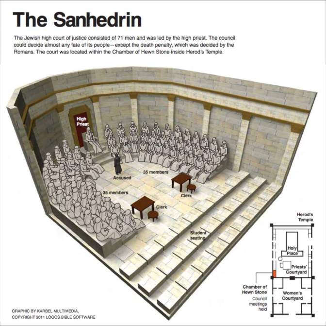 https://cafn.us/2014/09/24/biblical-nuggets-the-sanhedrin/